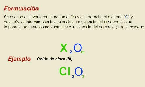 Formulación Y Nomenclatura De Los óxidos ácidos O Anhídridos
